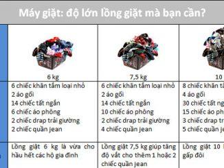 công suất máy giặt